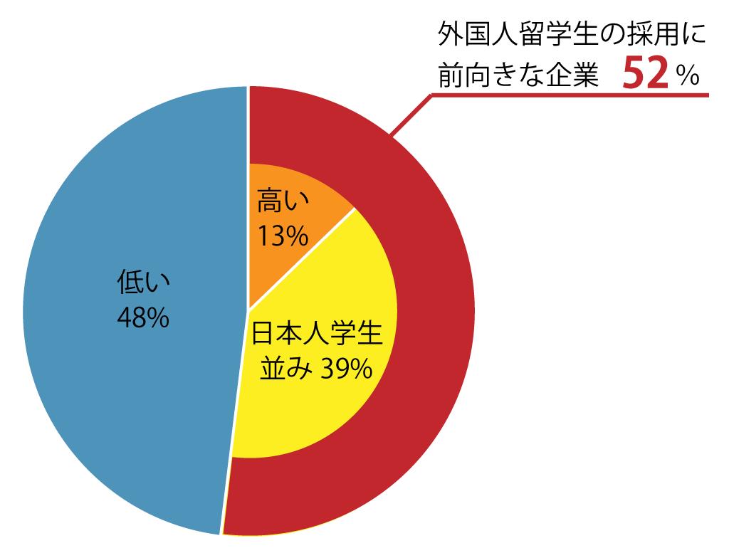 日本企業の留学生に対する採用意欲